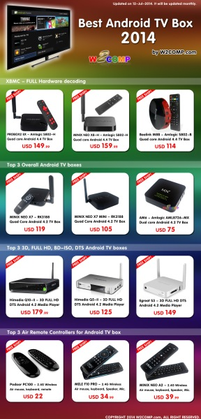 best-2014-android-tv-box